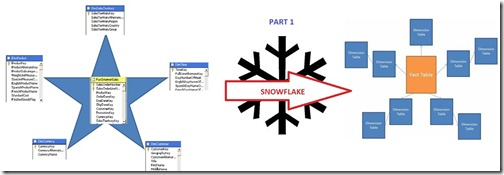 When and How to Snowflake Dimension Sources : SSAS Design Part 1