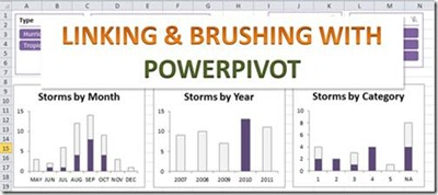 Linking and Brushing Visualization with PowerPivot